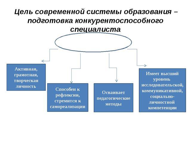 Цель современной системы образования – подготовка конкурентоспособного специ...