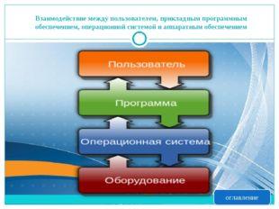 Взаимодействие между пользователем, прикладным программным обеспечением, опер