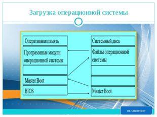 Загрузка операционной системы оглавление