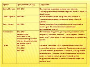 ПроектСрок действия (уч.год)Содержание Цветы Победы2009-2010Изготовление