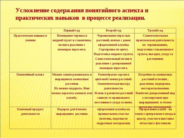 Усложнение содержания понятийного аспекта и практических навыков в процессе р...