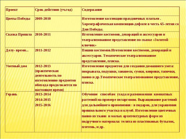ПроектСрок действия (уч.год)Содержание Цветы Победы2009-2010Изготовление...