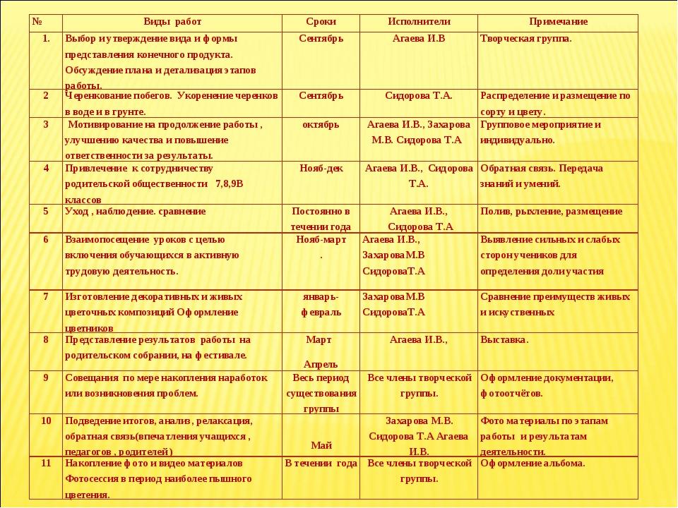 №Виды работСрокиИсполнителиПримечание 1.Выбор и утверждение вида и формы...