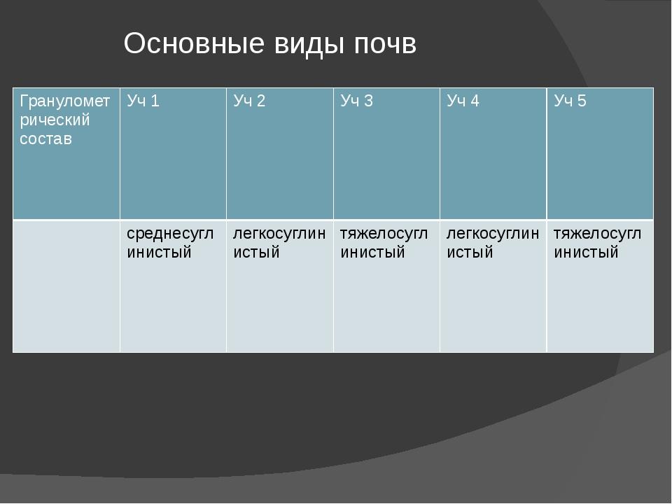 Основные виды почв Гранулометрический состав Уч1 Уч2 Уч3 Уч4 Уч5 среднесугли...