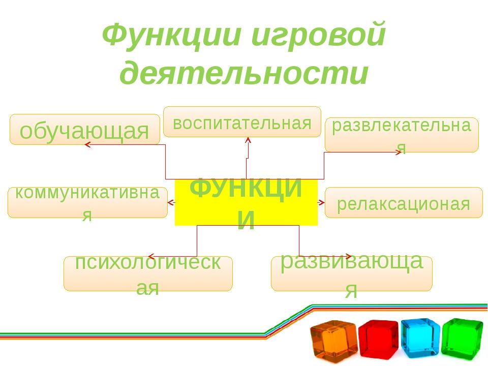 Функции игровой деятельности ФУНКЦИИ обучающая воспитательная развлекательная...