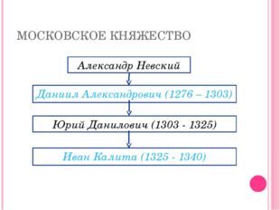 МОСКОВСКОЕ КНЯЖЕСТВО Александр Невский Даниил Александрович (1276 – 1303) Юри