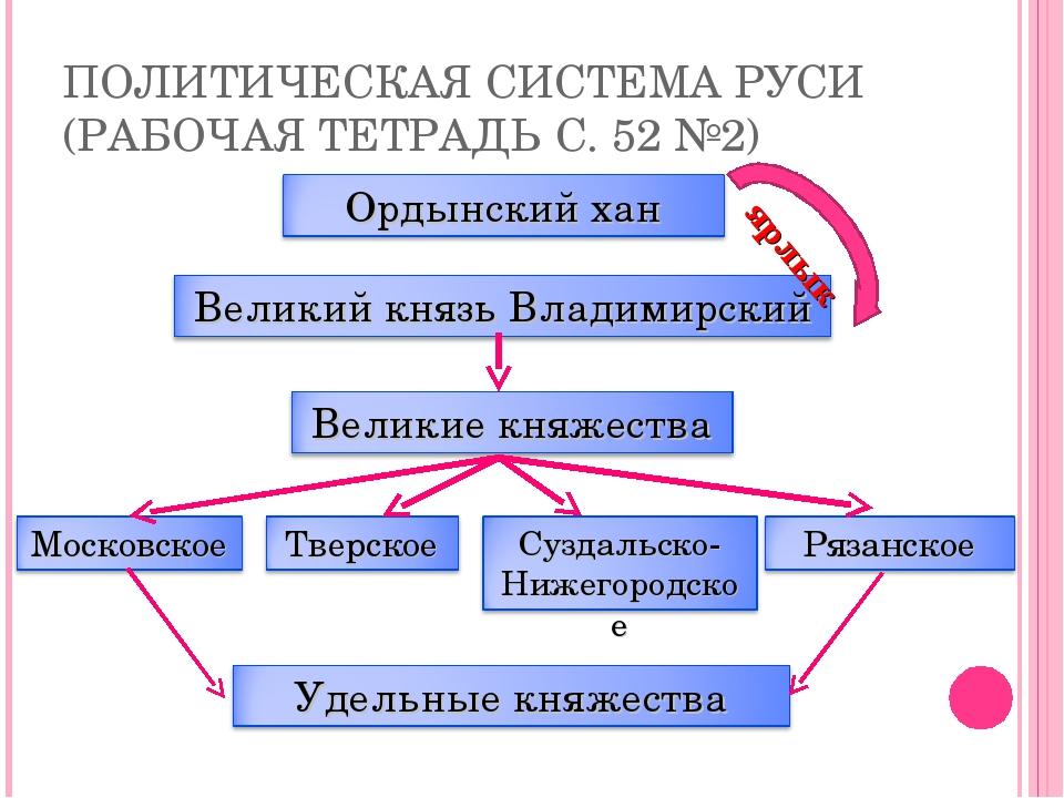 ПОЛИТИЧЕСКАЯ СИСТЕМА РУСИ (РАБОЧАЯ ТЕТРАДЬ С. 52 №2) ярлык