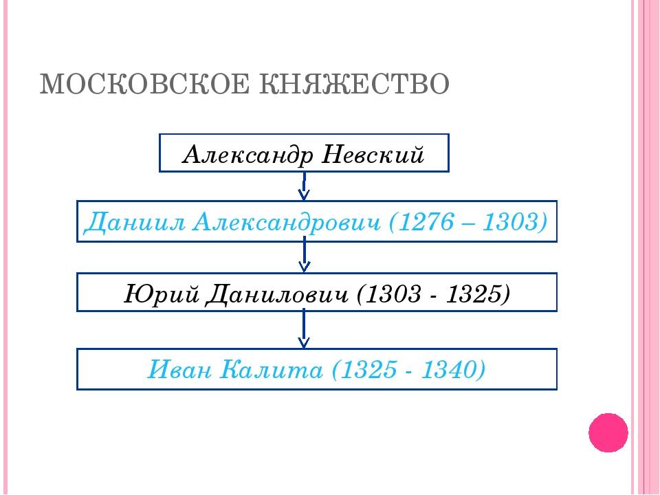 МОСКОВСКОЕ КНЯЖЕСТВО Александр Невский Даниил Александрович (1276 – 1303) Юри...