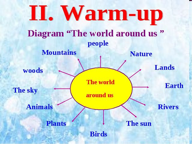"Diagram ""The world around us "" The world around us people Nature Lands Rivers..."