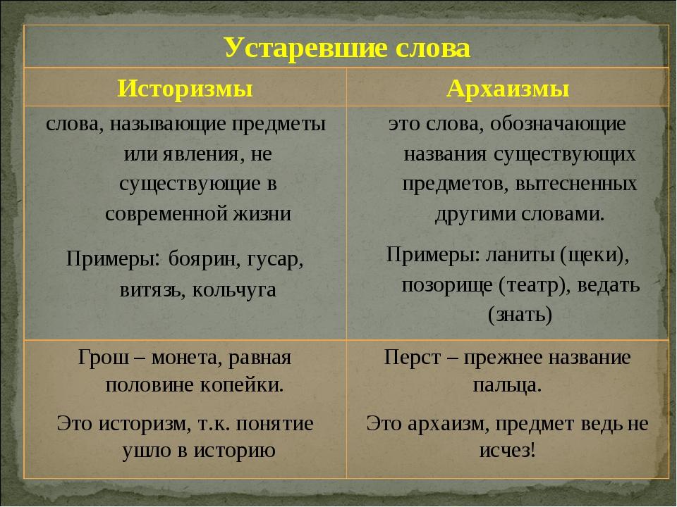 Устаревшие слова ИсторизмыАрхаизмы слова, называющие предметы или явления,...