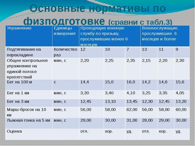 последний, самый какие нормативы по экзамену физо по контракту Доставка