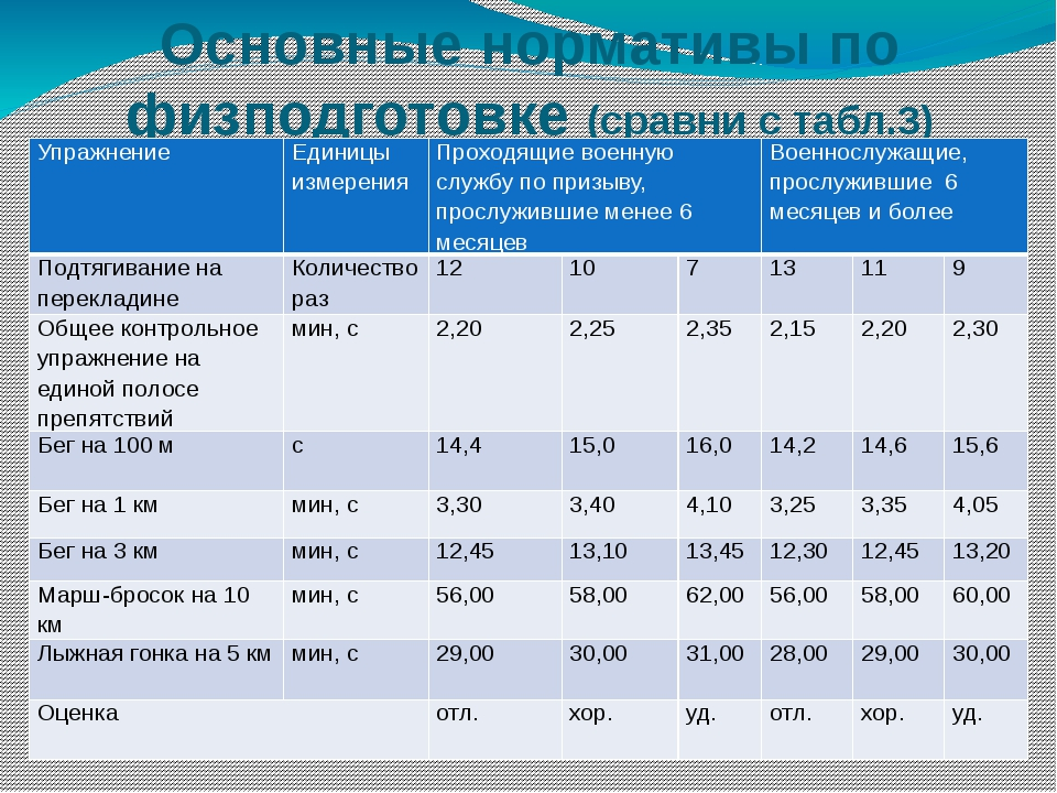 Основные нормативы по физподготовке (сравни с табл.3) Упражнение Единицы изме...