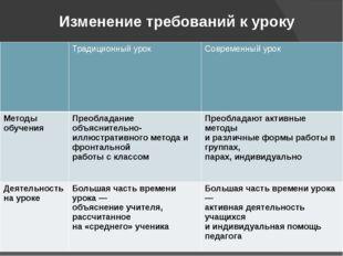 Изменение требований к уроку Традиционныйурок Современный урок Методы обучени