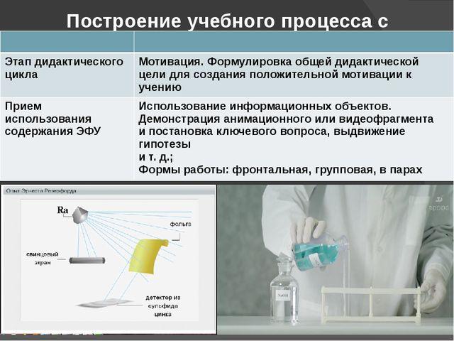 Построение учебного процесса с использованием ЭФУ Этап дидактического цикла М...