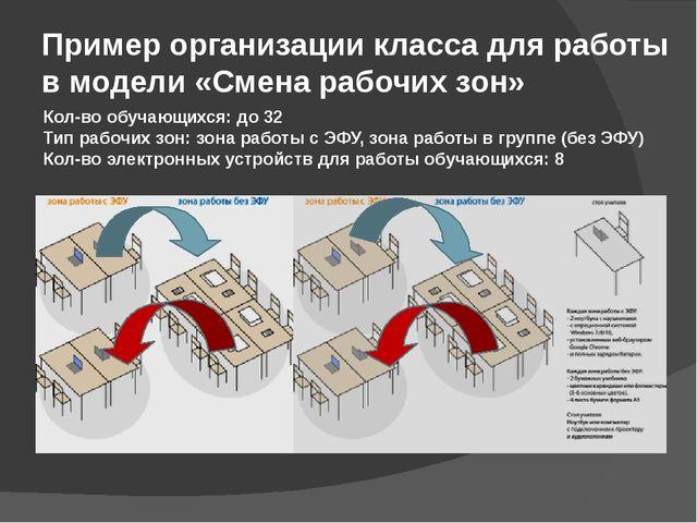 Пример организации класса для работы в модели «Смена рабочих зон» Кол-во обуч...