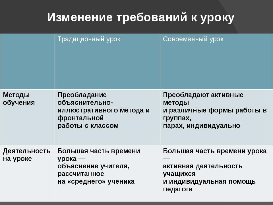 Изменение требований к уроку Традиционныйурок Современный урок Методы обучени...