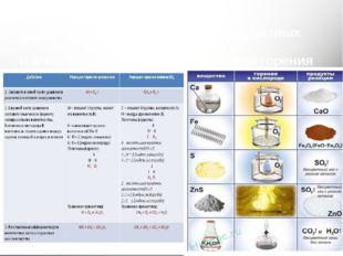 Сравнение горения в кислороде разных веществ и алгоритм составления уравнений
