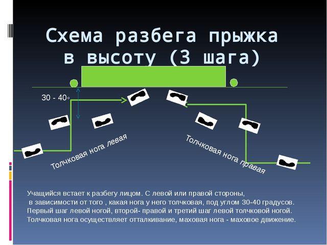 Схема разбега прыжка в высоту (3 шага) 30 - 40◦ Толчковая нога левая Толчкова...
