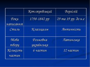 КотляревськийВергілій Роки написання1798-1842 рр 29 та 19 рр. до н.е Стил