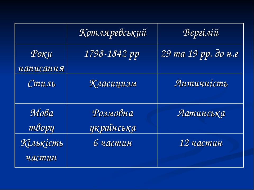 КотляревськийВергілій Роки написання1798-1842 рр 29 та 19 рр. до н.е Стил...