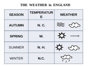 THE WEATHER in ENGLAND SEASON TEMPERATURE WEATHER AUTUMN N. C. SPRING W. SUM