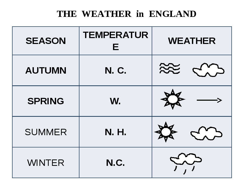 THE WEATHER in ENGLAND SEASON TEMPERATURE WEATHER AUTUMN N. C. SPRING W. SUM...