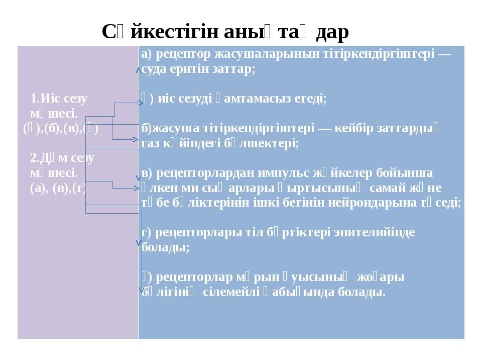 Сәйкестігін анықтаңдар    1.Иіс сезу мүшесі. (ә),(б),(в),(ғ)  2.Дәм сез...
