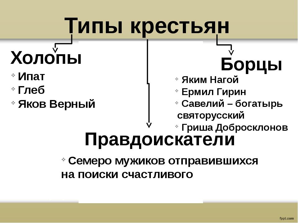 Типы крестьян Холопы Правдоискатели Борцы Яким Нагой Ермил Гирин Савелий – бо...