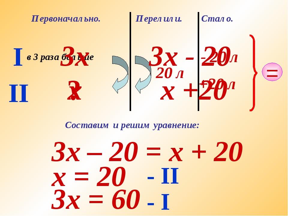 I II Первоначально. в 3 раза больше ? Перелили. 20 л Стало. - 20 л +20 л = х...