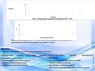 Условия социализации Рис.1. Результаты контрольных работ в ЭГ и КГ Рис.2.Выбо