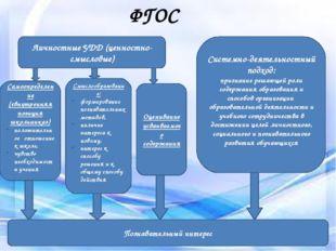 Условия социализации ФГОС Личностные УДД (ценностно-смысловые) Системно-деяте