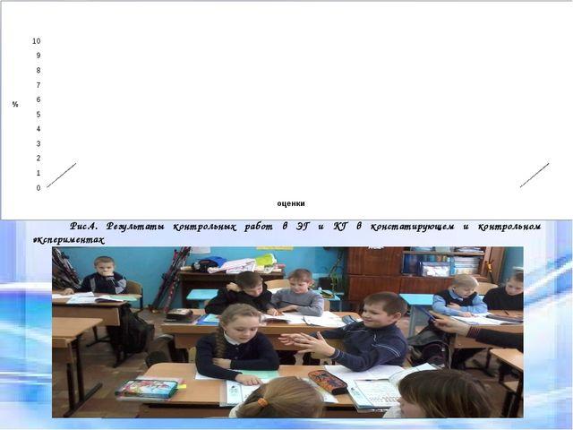 Условия социализации Рис.4. Результаты контрольных работ в ЭГ и КГ в констати...