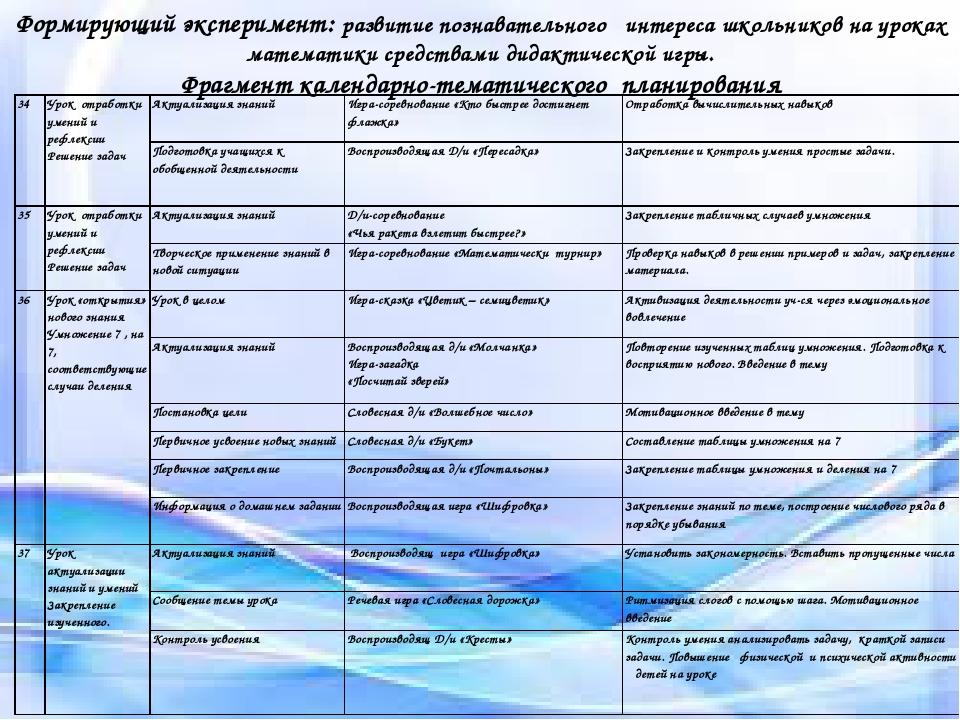 Условия социализации Формирующий эксперимент: развитие познавательного интере...