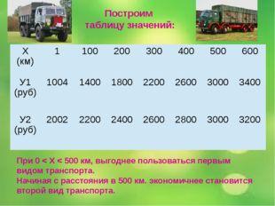 Построим таблицу значений: При 0 < Х < 500 км, выгоднее пользоваться первым в