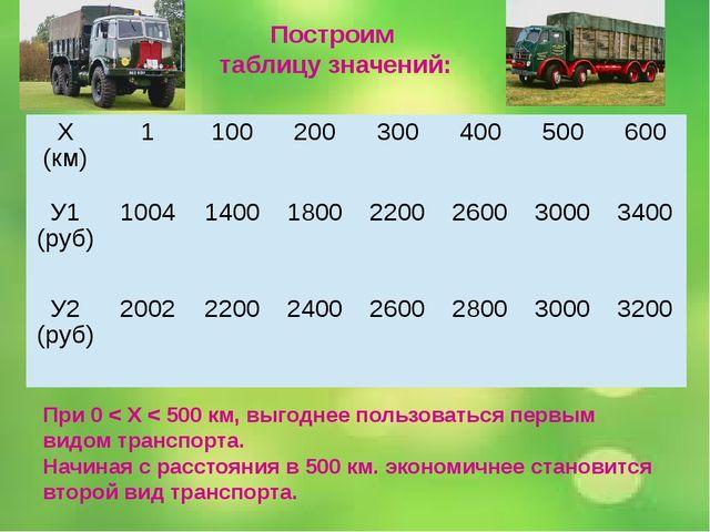 Построим таблицу значений: При 0 < Х < 500 км, выгоднее пользоваться первым в...