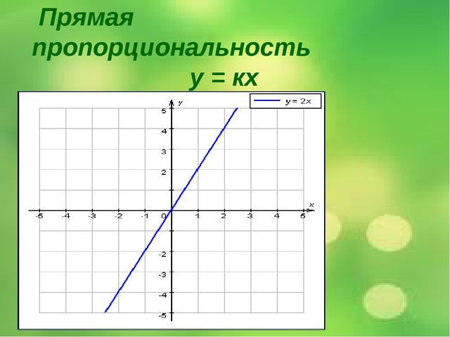 Прямая пропорциональность у = кх График прямой пропорциональности, этот граф...