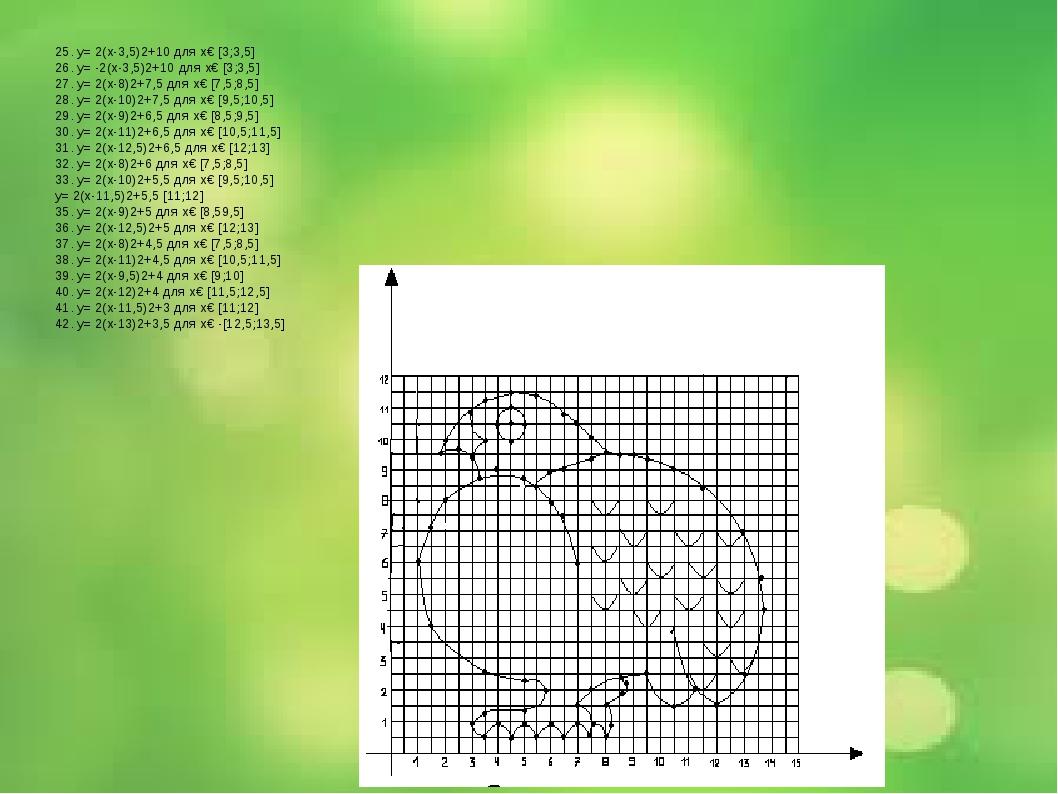 25. y= 2(x-3,5)2+10 для х€ [3;3,5] 26. y= -2(x-3,5)2+10 для х€ [3;3,5] 27. y...