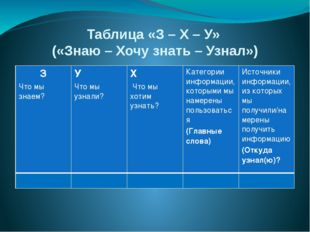 Таблица «З – Х – У» («Знаю – Хочу знать – Узнал») З Что мы знаем? У Что мы уз