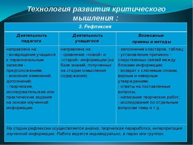 Технология развития критического мышления : стадии и методические приемы 3. Р...