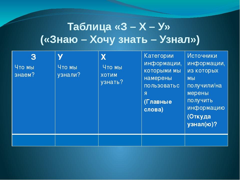 Таблица «З – Х – У» («Знаю – Хочу знать – Узнал») З Что мы знаем? У Что мы уз...