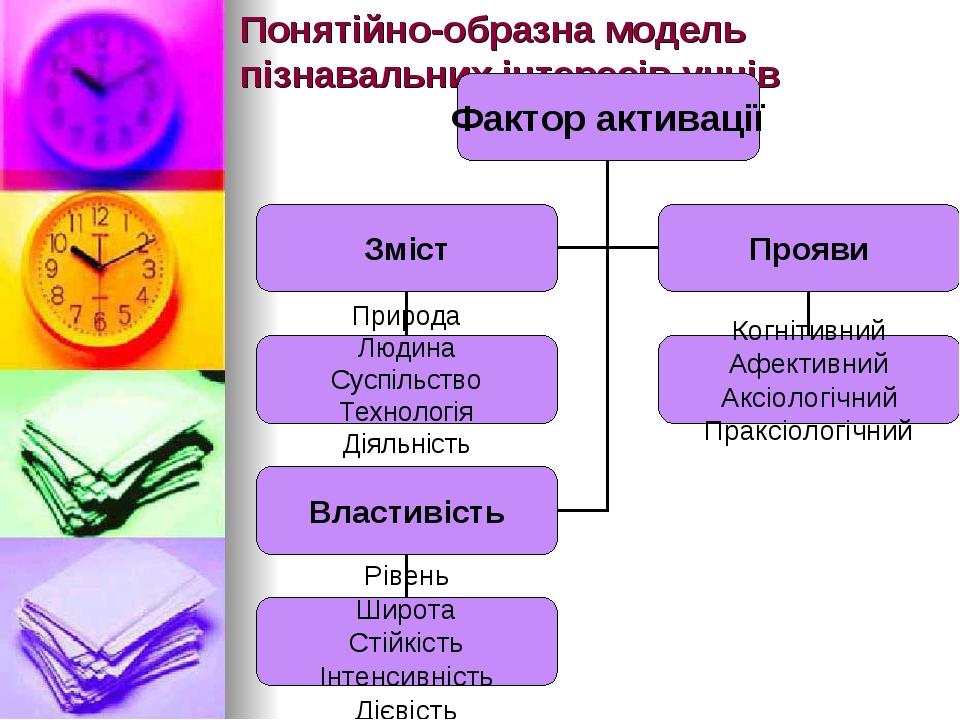 Понятійно-образна модель пізнавальних інтересів учнів