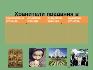 Хранители предания в религиях мира православная культура исламская культура