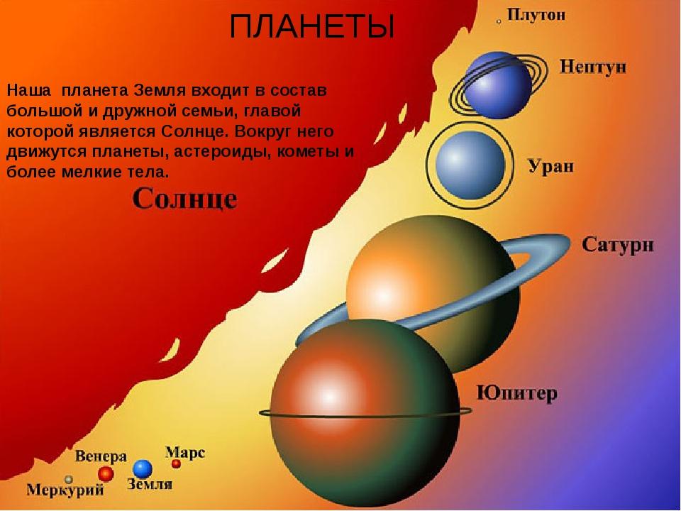 ПЛАНЕТЫ Наша планета Земля входит в состав большой и дружной семьи, главой ко...