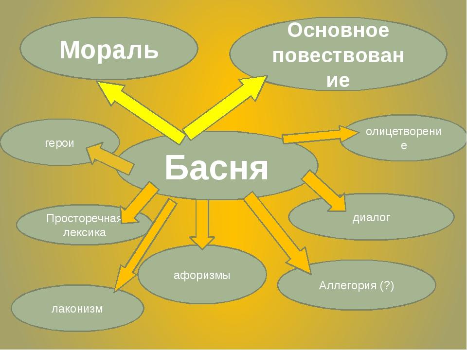 Басня Мораль Основное повествование Просторечная лексика афоризмы диалог Алле...