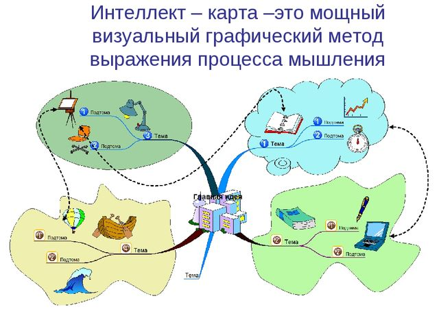 Интеллект – карта –это мощный визуальный графический метод выражения процесса...