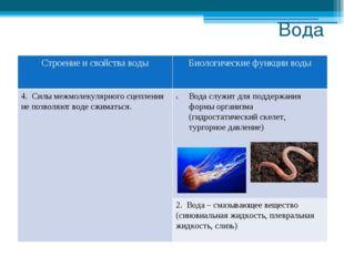 Вода Строение и свойстваводы Биологические функции воды 4. Силы межмолекулярн