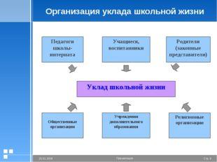 Организация уклада школьной жизни Стр. * 20.01.2006 Презентация