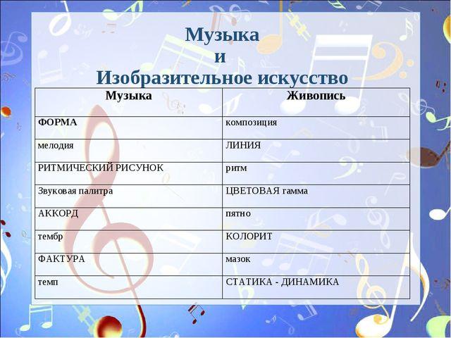 Музыка и Изобразительное искусство МузыкаЖивопись ФОРМАкомпозиция мелодия...