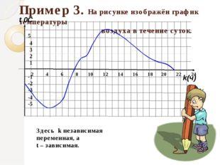 Пример 3. На рисунке изображён график температуры воздуха в течение суток. Зд