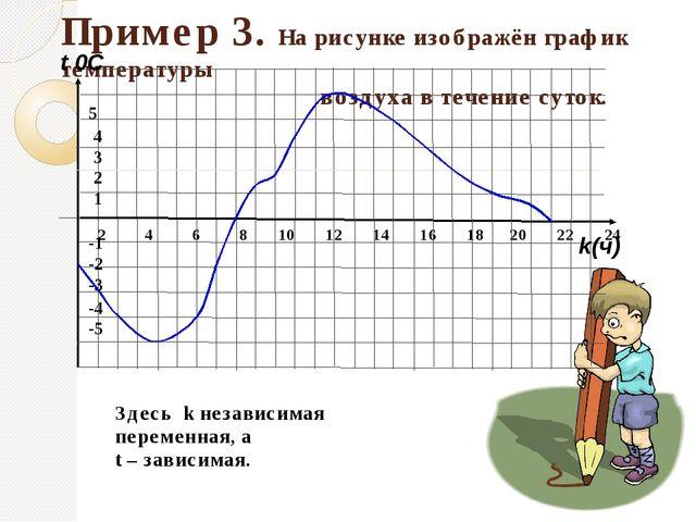 Пример 3. На рисунке изображён график температуры воздуха в течение суток. Зд...